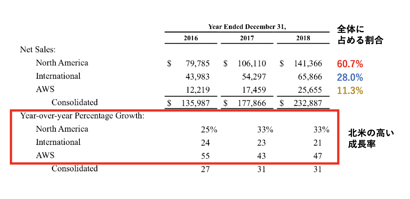 アマゾンの地域別売上高成長率