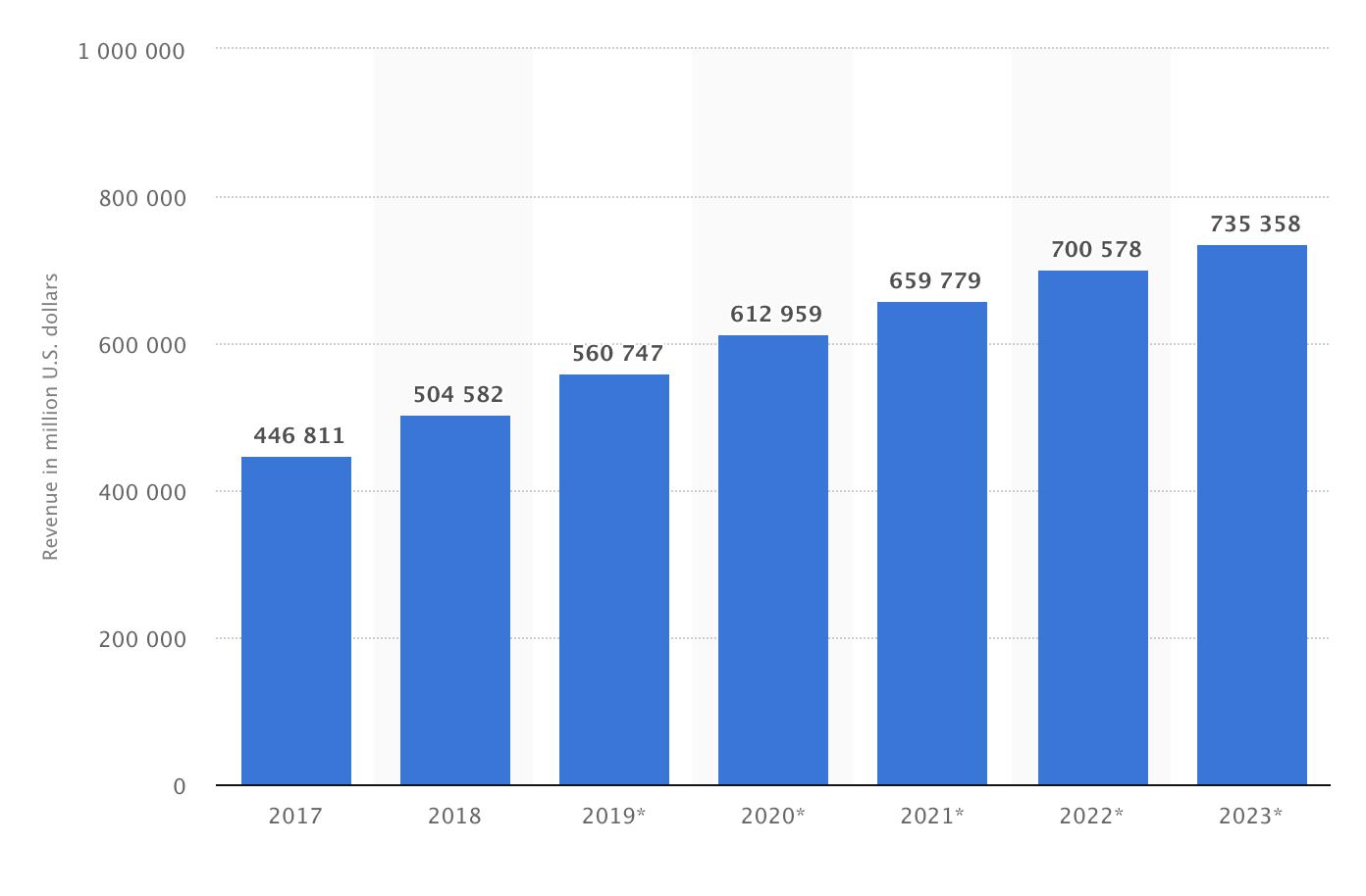 米国のEC市場の規模