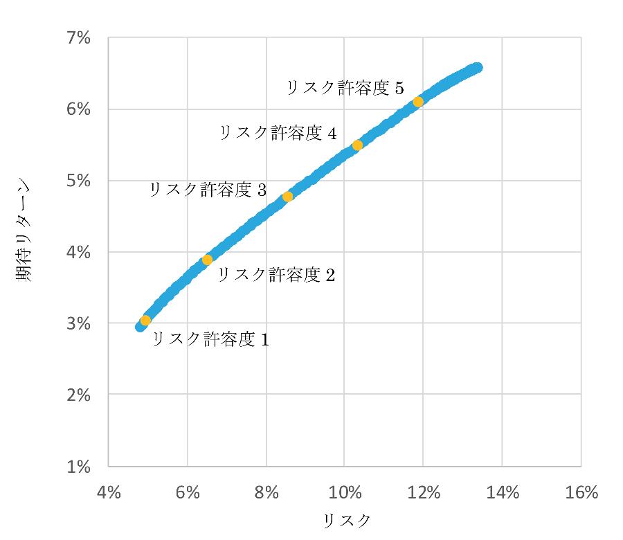 現代ポートフォリオ理論における効率的フロンティア