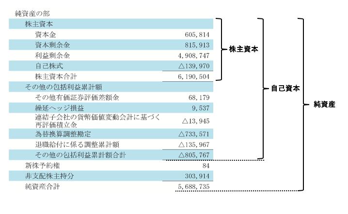 日産の財務諸表における純資産
