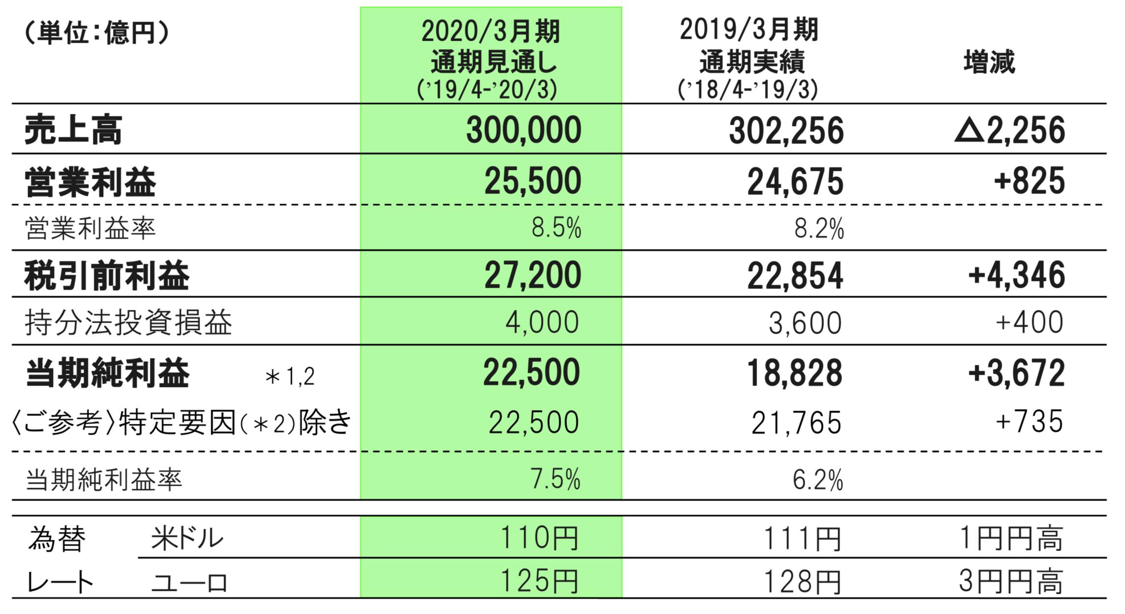 トヨタ自動車の2020年3月期の見通し