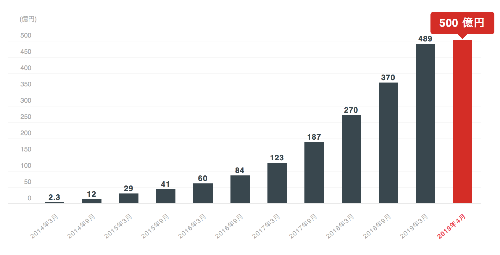クラウドバンクの応募金額の推移