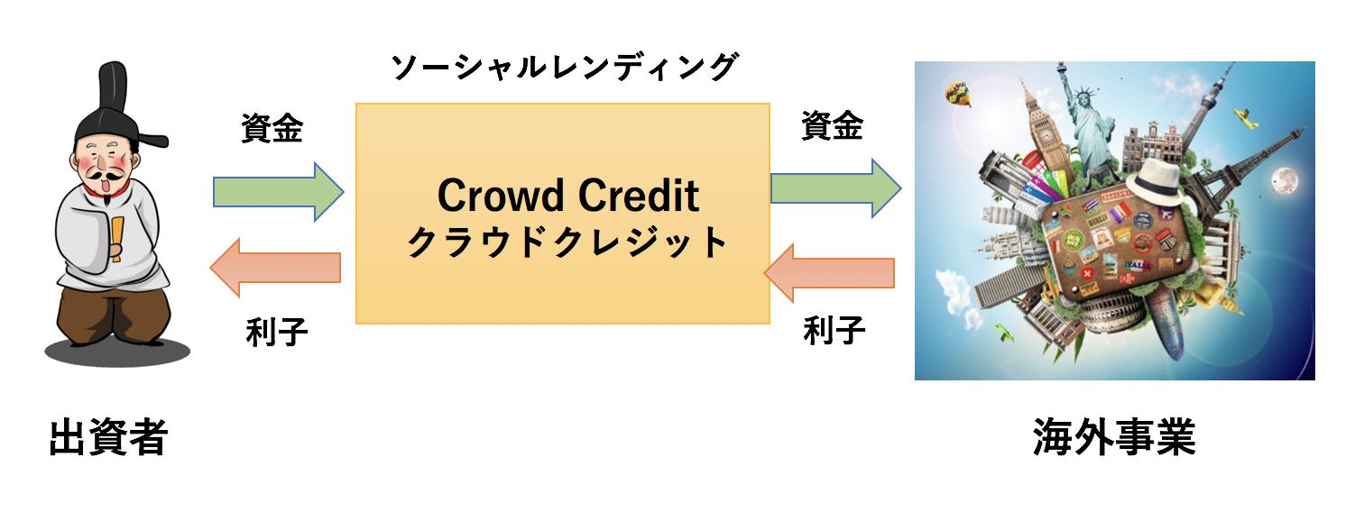 Crowd Credit(クラウドクレジット)の事業モデル