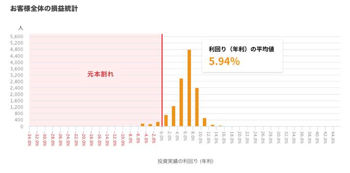 Crowd Credit(クラウドクレジット)の投資家の利回り分布