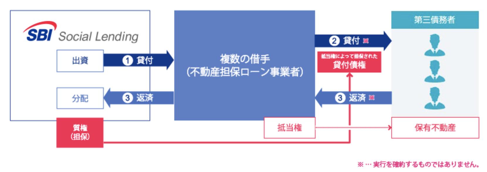 不動産担保ローンの図解