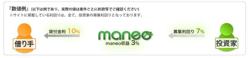 maneo(マネオ)が儲ける仕組み