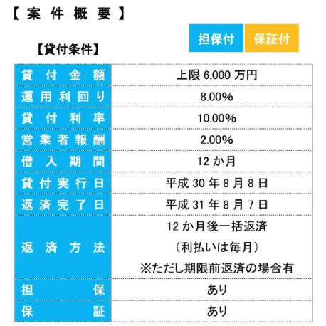 LENDEXの手数料体系