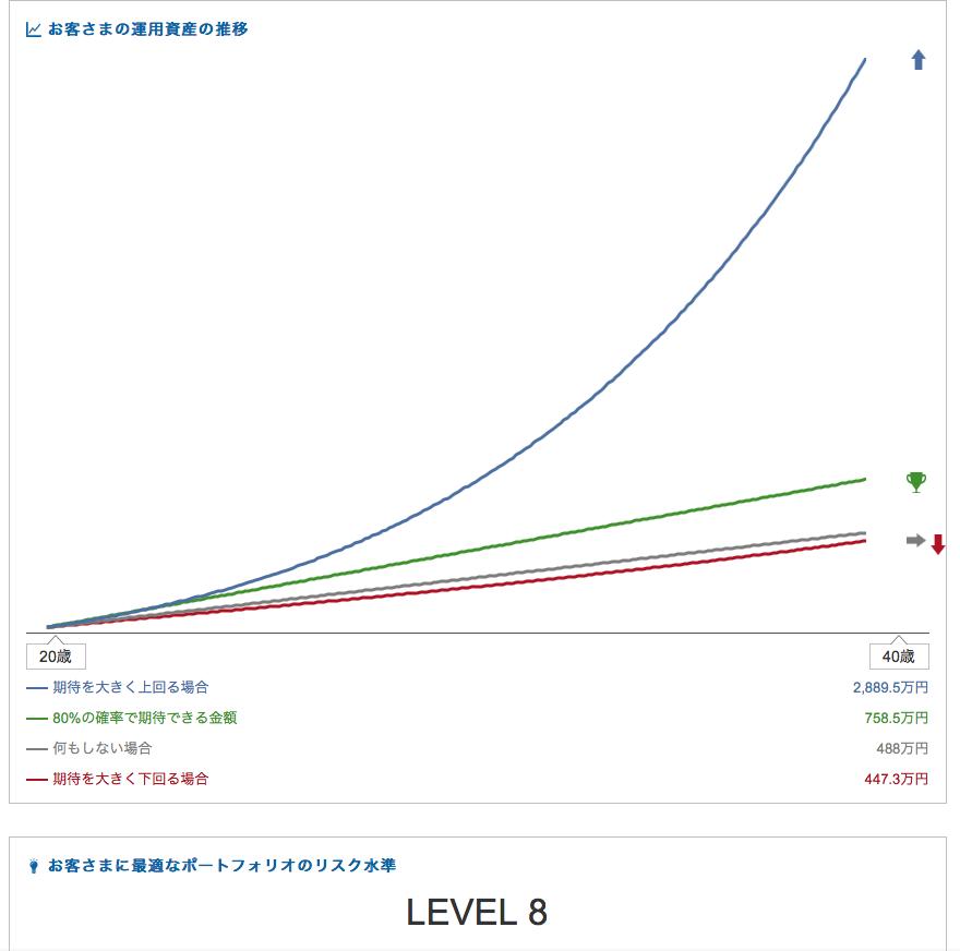マネラップでリスク8で運用した場合の運用額の推移
