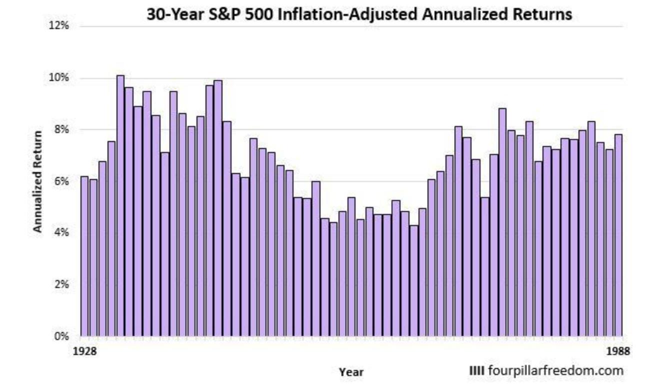 1928年からの30年間の平均リターン