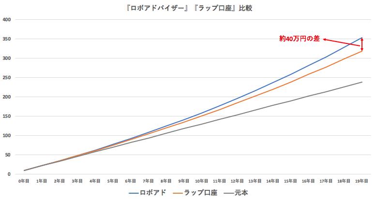 ロボアドバイザーとラップ口座の運用額の比較