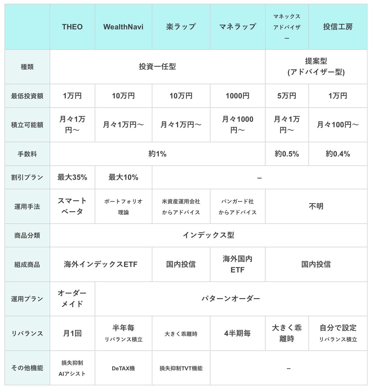 ロボアドバイザーを各種観点から比較した表