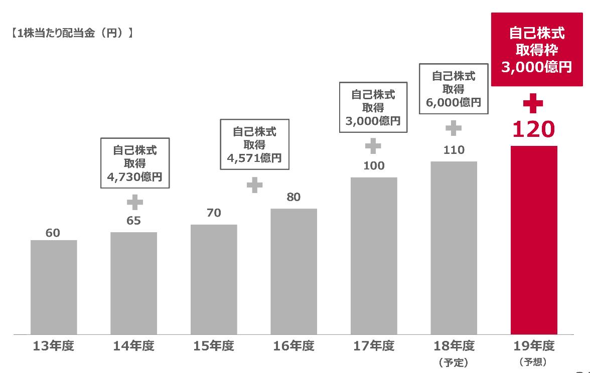 NTTドコモの増配と自社株買い