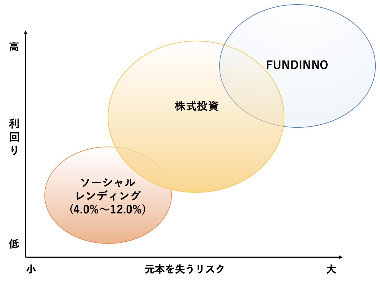 株式型クラウドファンディング のリスクリターン