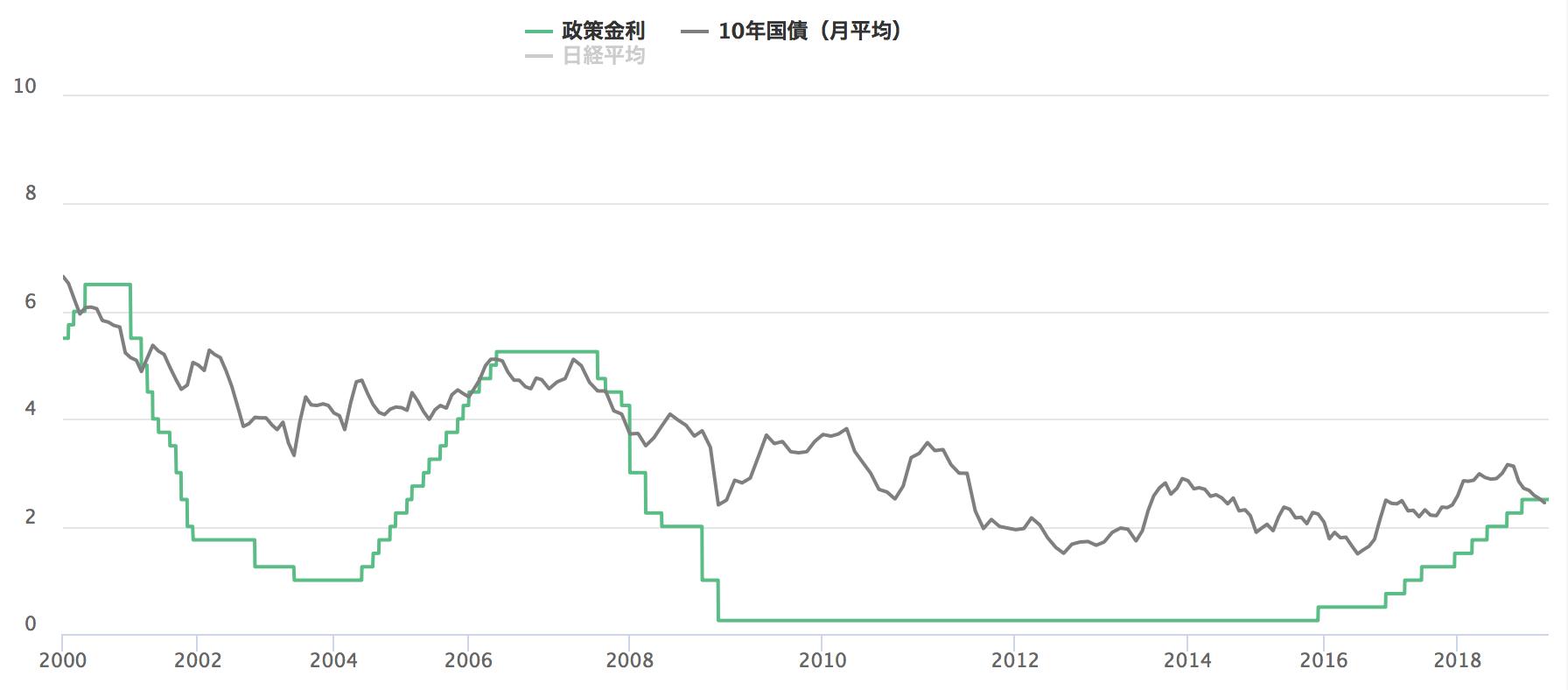 米政策金利と米国10年債の金利