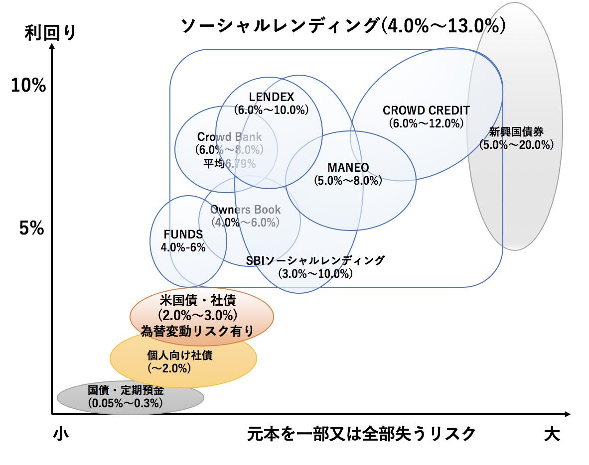 ソーシャルレンディングのリターンの分布図