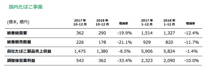 JTの国内タバコ事業の規模