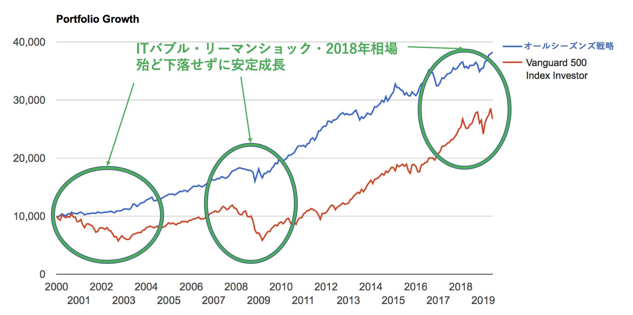 オールシーズンズ戦略とS&P500指数の2000年以降の比較