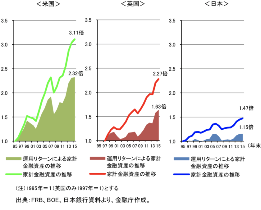 日米欧の家計金融資産の伸びの比較