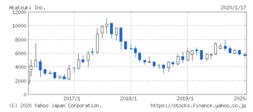 アカツキの株価の推移