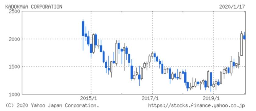 カドカワの株価推移