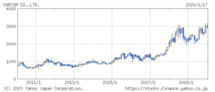 カプコンの株価推移