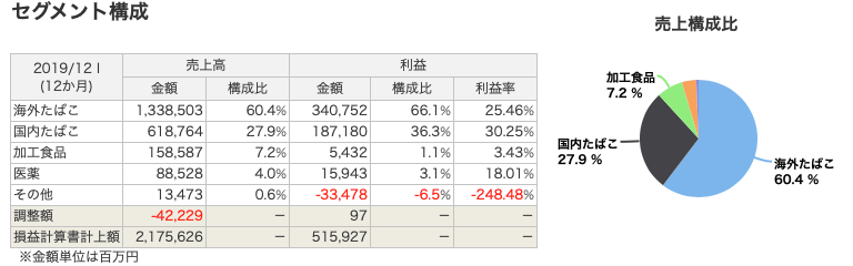 JTの事業別売上高構成比率
