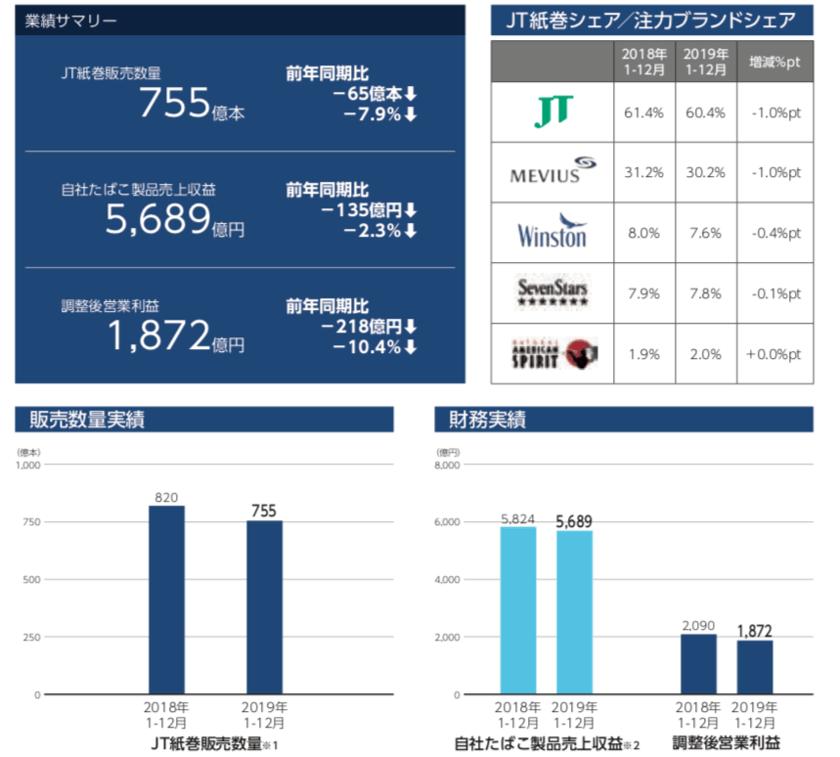 JTの国内たばこ事業の業績
