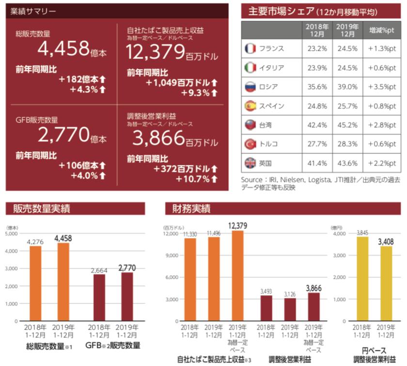 JTの海外たばこ事業の販売