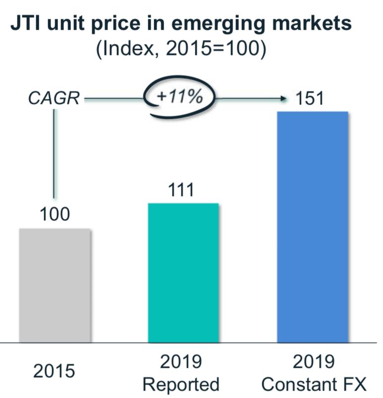 新興国の価格推移
