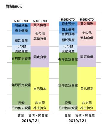 JTの財務諸表