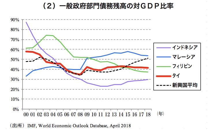 ASEAN主要国の一般政府債務残高対GDP比率の推移