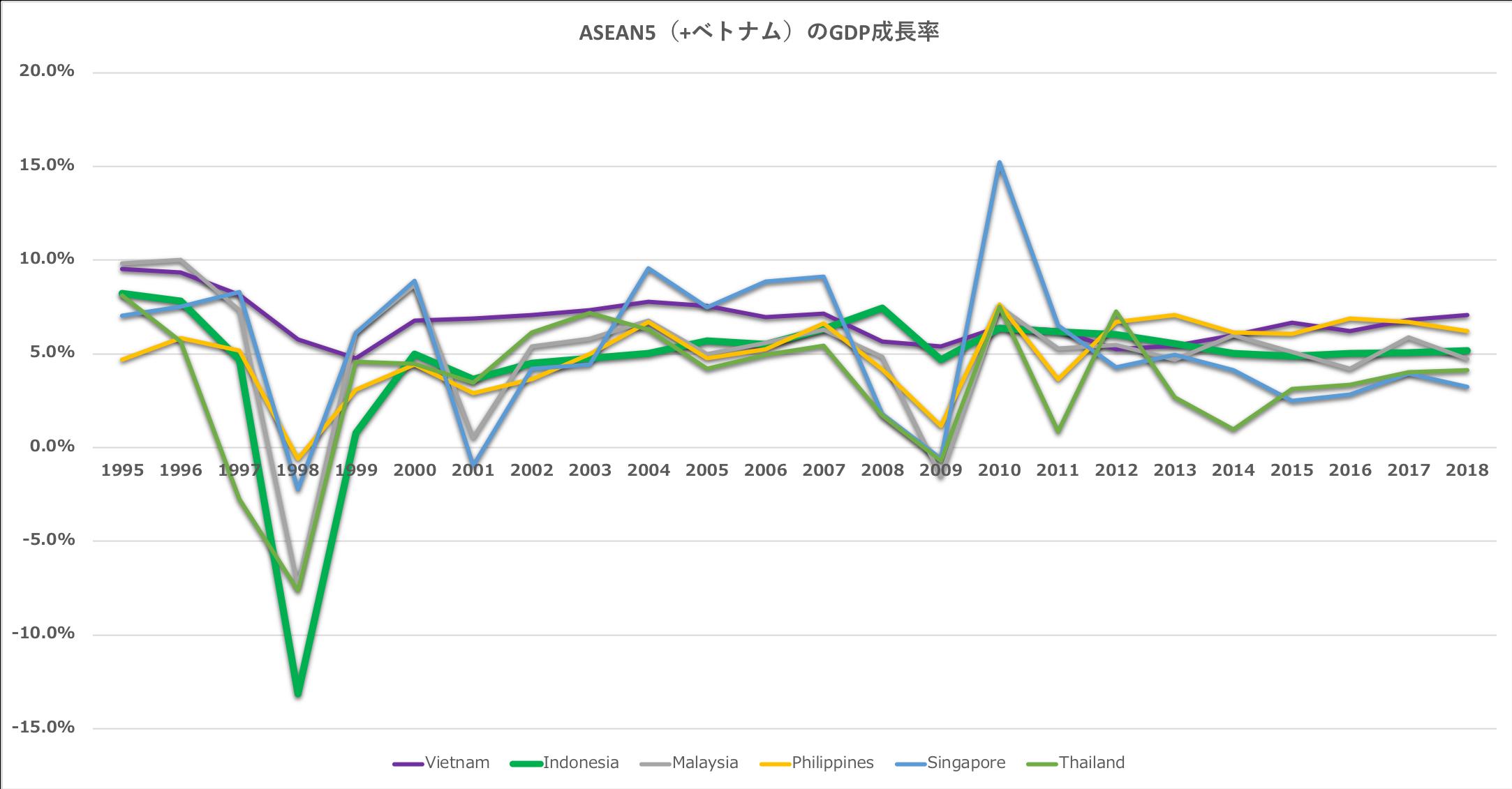 IMF「ASEANのGDP成長率推移」から編集部作成