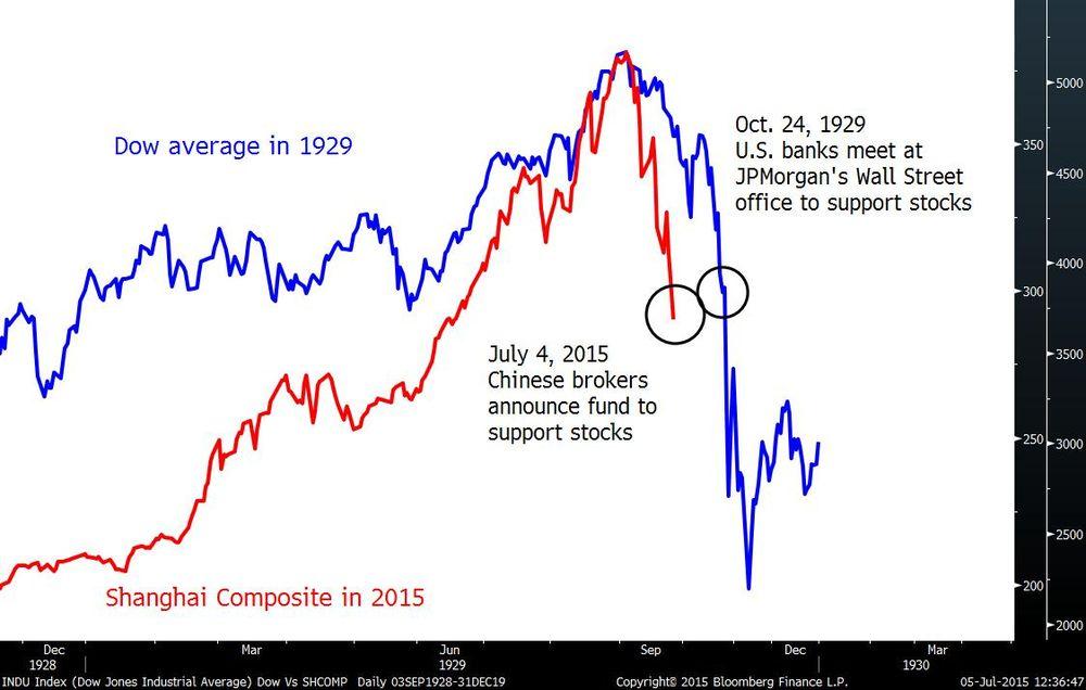 ウォール街大暴落(暗黒の木曜日、Black Thursday)株価