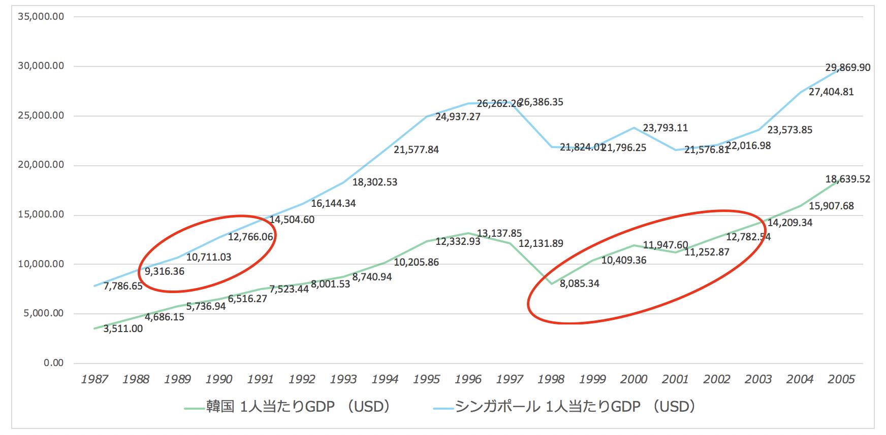 中所得国の罠(韓国とシンガポール)