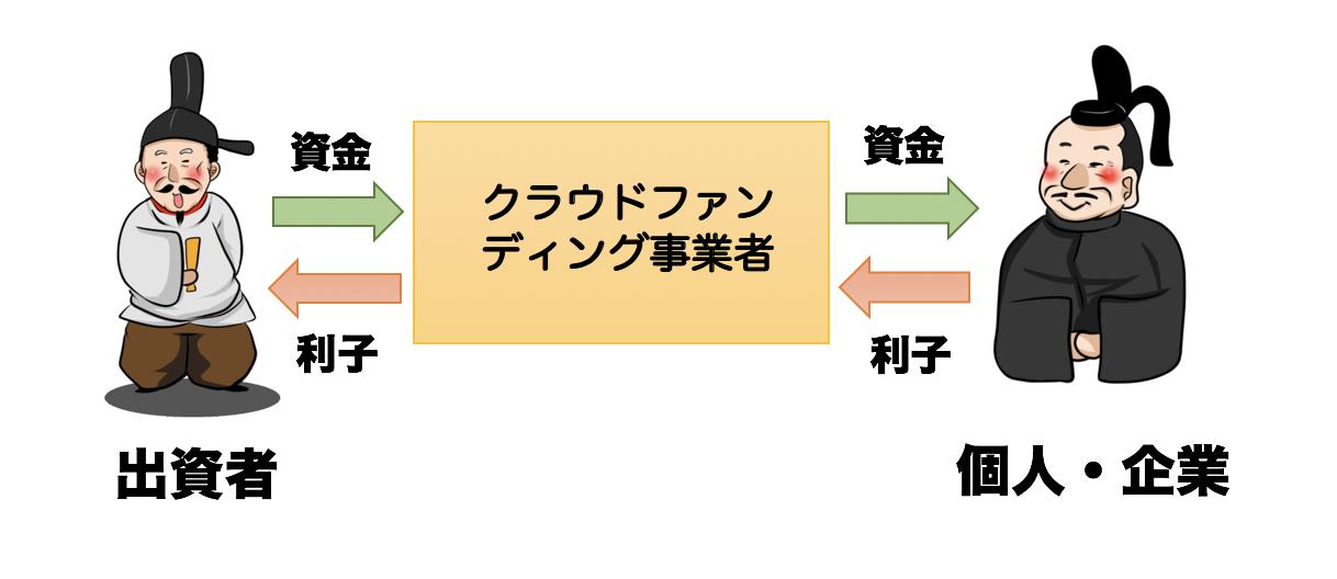 【ソーシャルレンディングとは?】特徴と注意すべきリスクから、『おすすめ業者』まで徹底解説!!