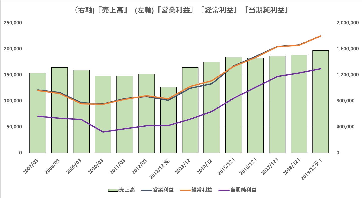 花王の過去10年の業績推移(売上高、営業利益、経常利益、当期純利益)