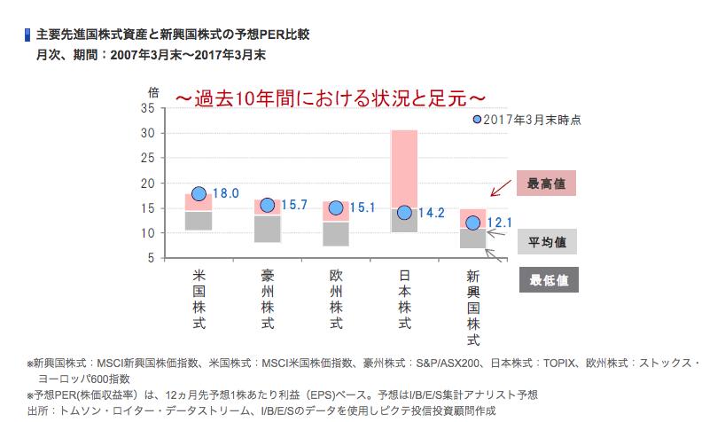主要先進国株式資産と新興国株式の予想PER比較