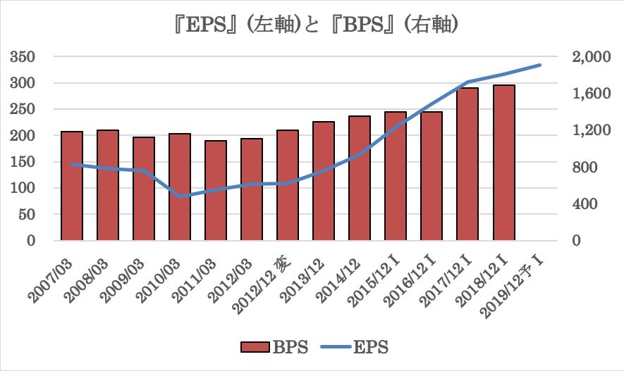 花王の過去10年の業績推移(EPS、BPS)