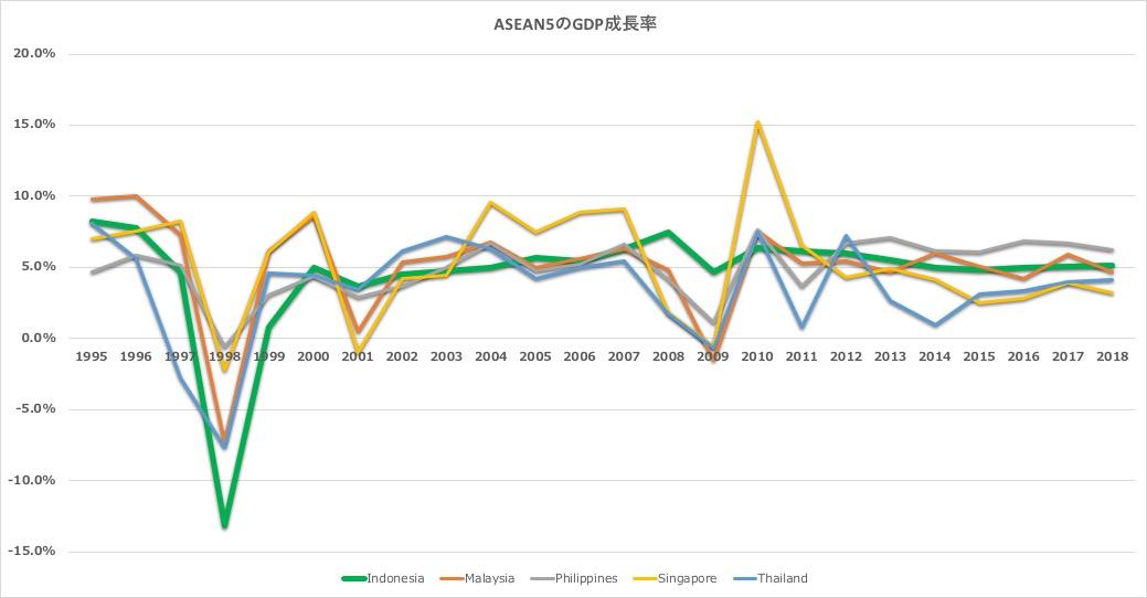 ASEAN5経済成長率