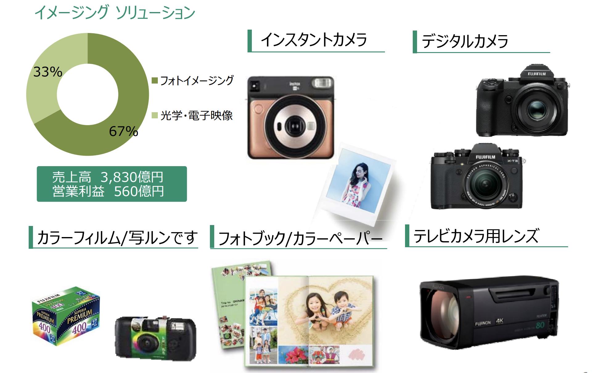祖業の写真やカメラなどを扱う「イメージング」ソリューション