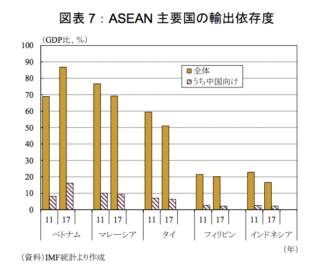 中国輸出依存度