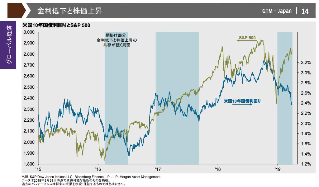 米国金利低下と株価上昇