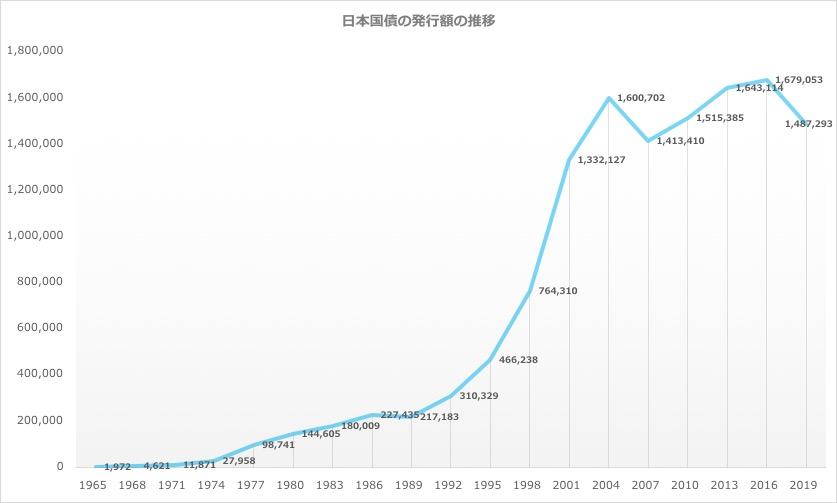 戦後の日本国債管理政策の推移