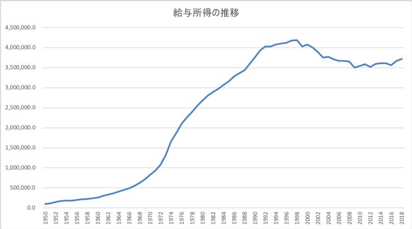 日本人の給与所得の推移