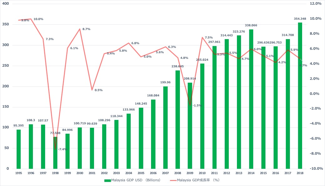 IMF「マレーシアGDP成長率推移」