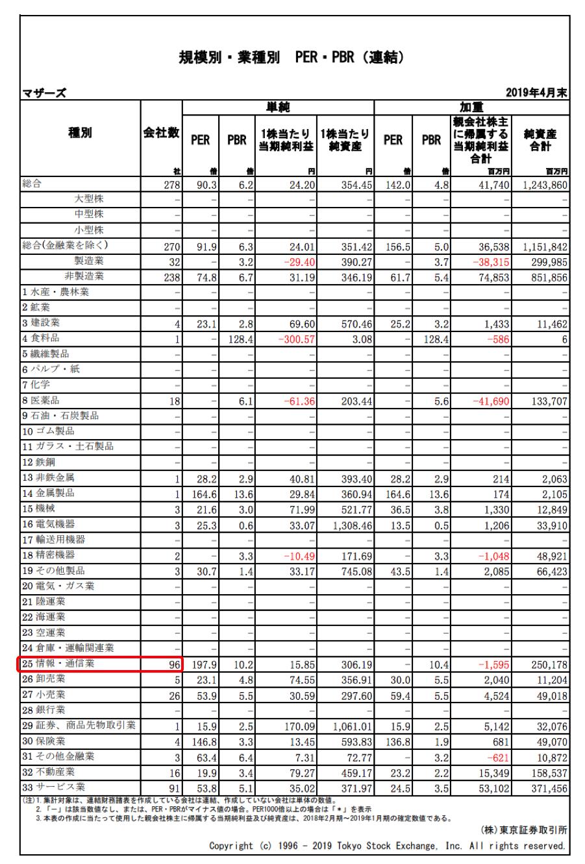 日本取引所グループ「規模別・業種別 PER・PBR(連結)