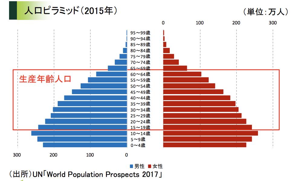 ミャンマー人口ピラミッド