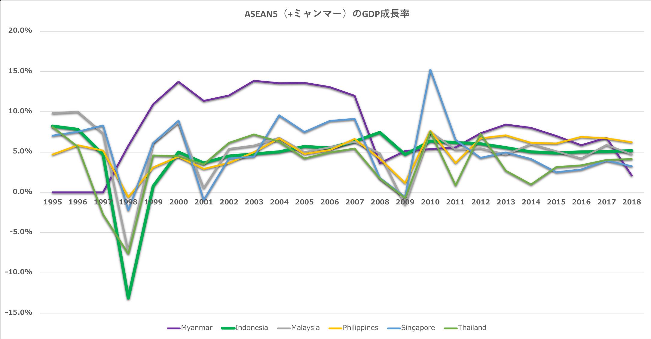 ASEANのGDP成長率推移+ミャンマー