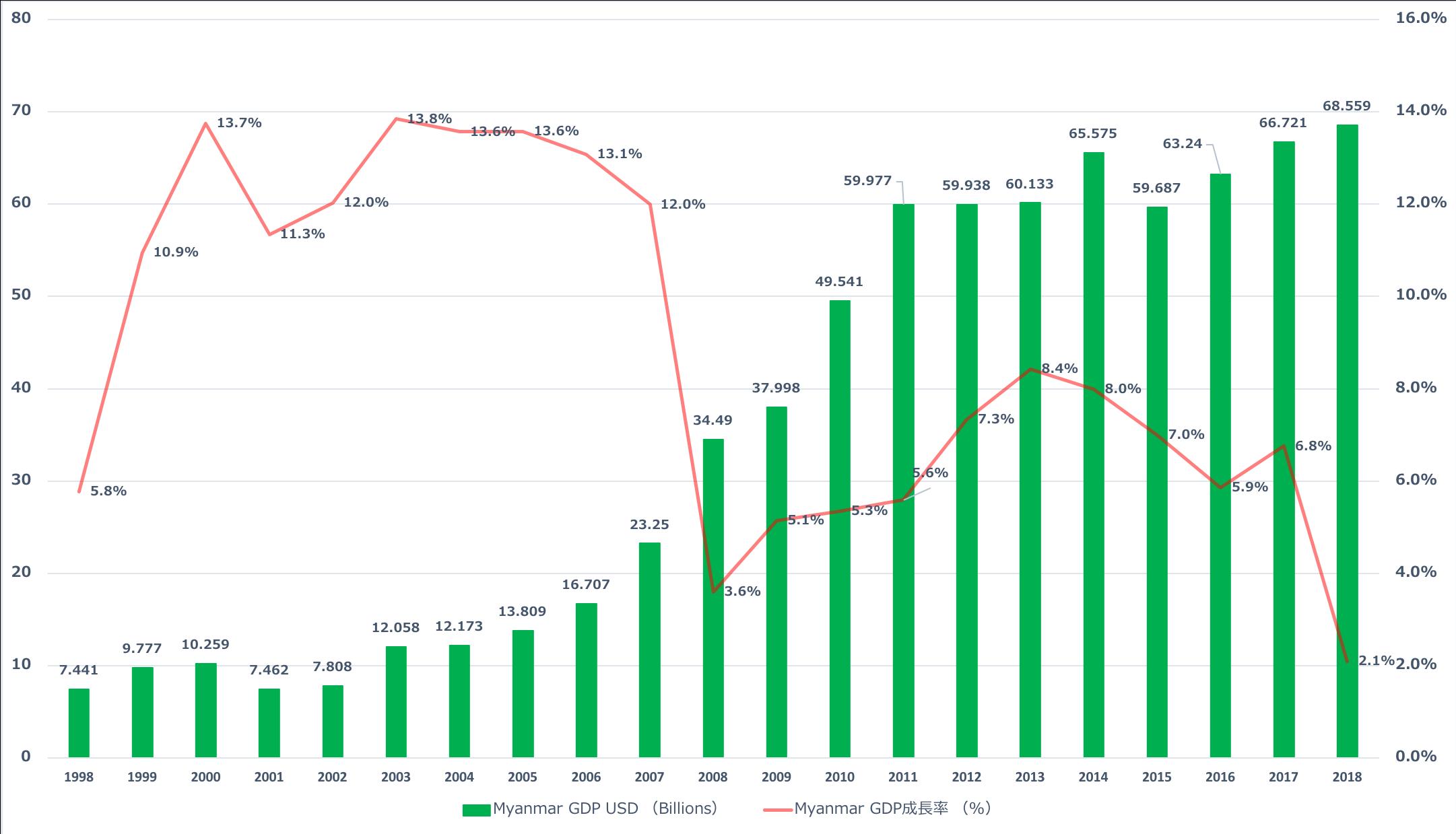 IMF「ミャンマーGDP成長率推移」