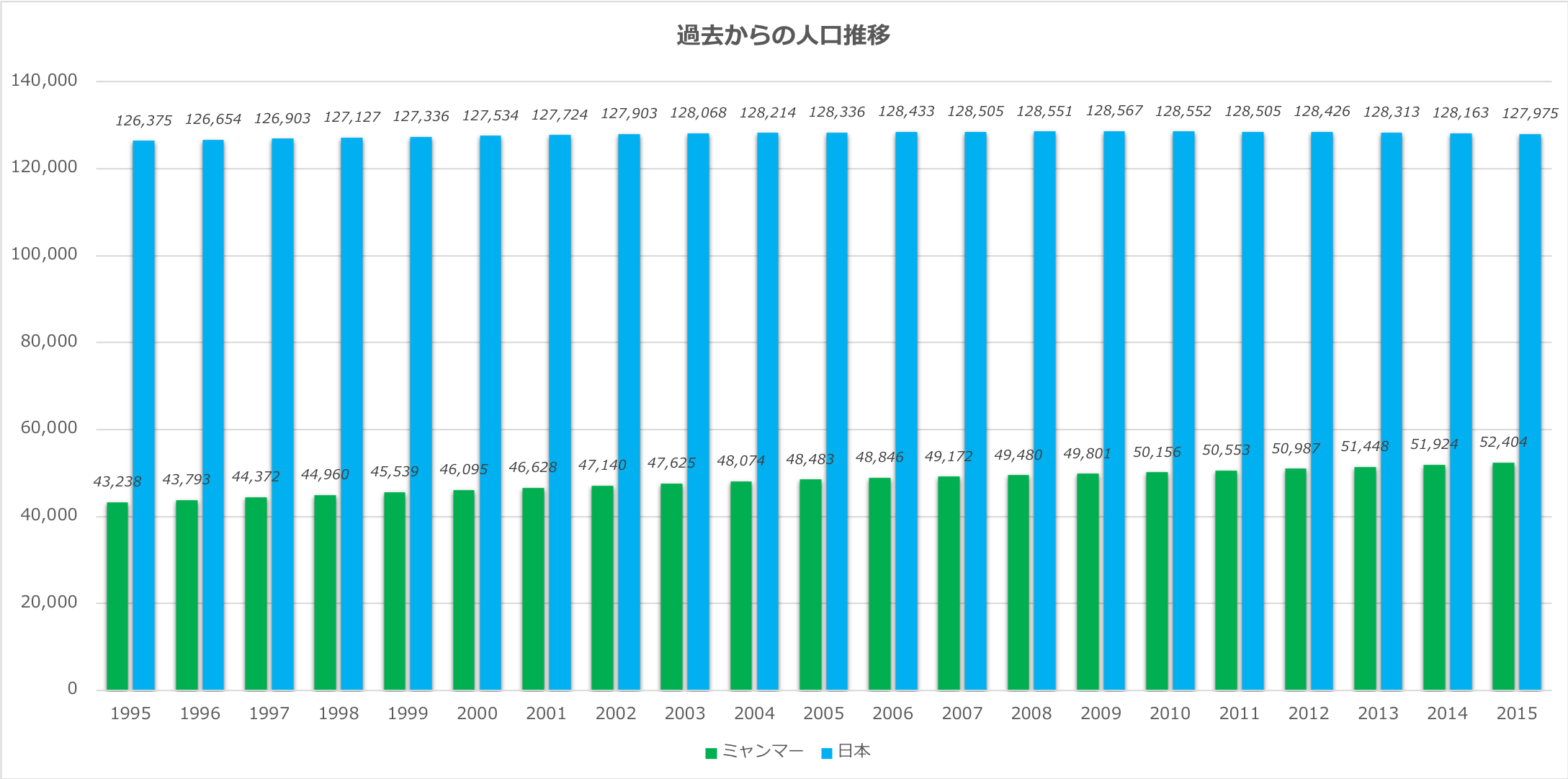 ミャンマー人口日本と対比